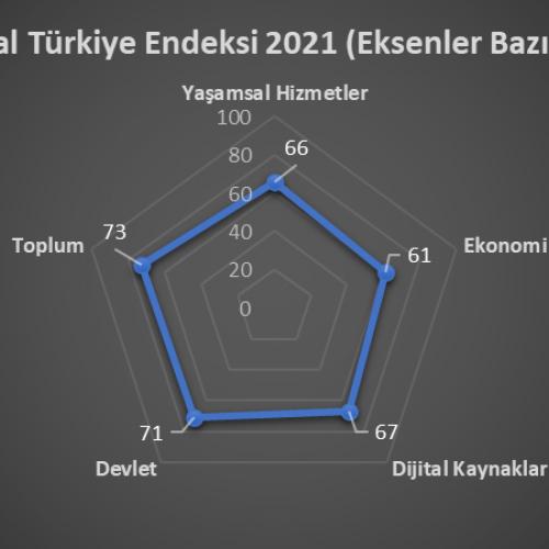 TBD Dijital Türkiye Endeksi Basın Lansmanı